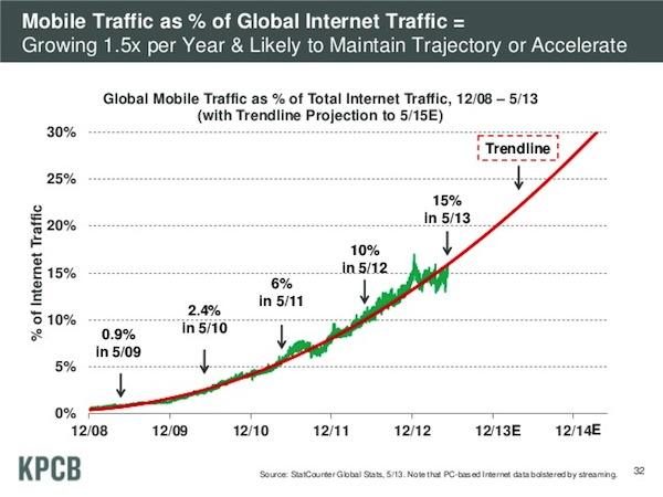 mobile-traffic-growth-2008-2013
