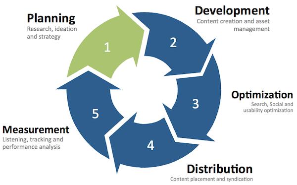 콘텐츠 마케팅, 5단계 프레임 워크 정복! 1탄   Digital Marketing Curation